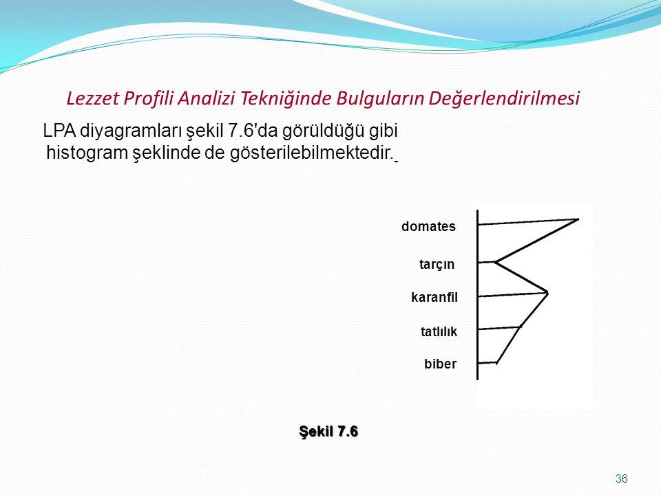 36 Lezzet Profili Analizi Tekniğinde Bulguların Değerlendirilmesi LPA diyagramları şekil 7.6'da görüldüğü gibi histogram şeklinde de gösterilebilmekte