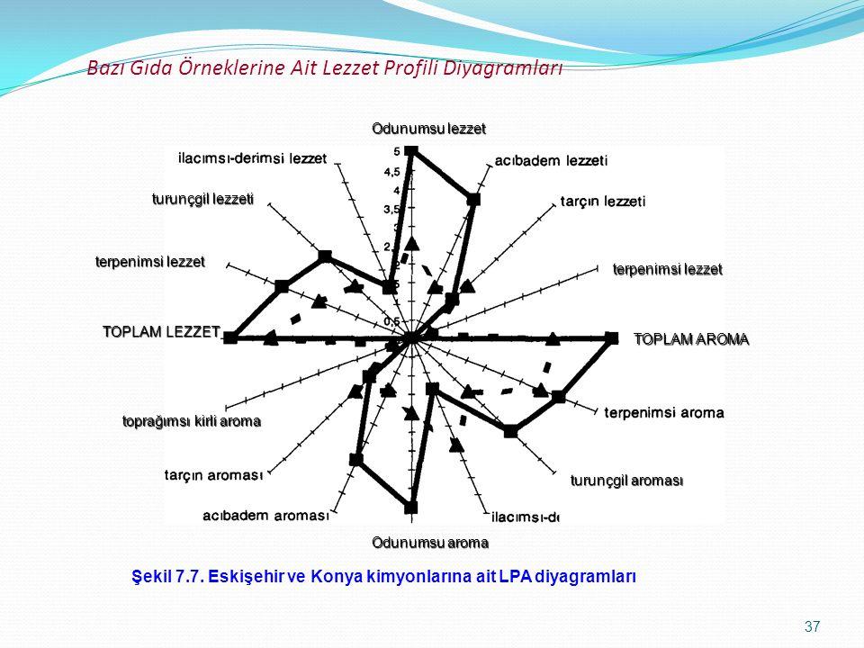 37 Bazı Gıda Örneklerine Ait Lezzet Profili Diyagramları Şekil 7.7. Eskişehir ve Konya kimyonlarına ait LPA diyagramları toprağımsı kirli aroma terpen