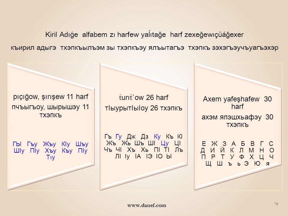 69 www.danef.com KİRİLDE FARKLI OKUNAN SESLİ HARFLER Kirilde (е) sesli harfi: Kelime başında (YE), kelime içinde( É ), kelime sonunda (YE) sesi ile okunmaktadır Kirilde (и) sesli harfi: Kelime başında (Yİ), kelime içinde( i ), kelime sonunda (İY) sesi ile okunmaktadır Kirilde (у) sesli harfi: Kelime başında (WI), kelime içinde( U ), kelime sonunda (WI) sesi ile okunmaktadır Kirilde (о) sesli harfi: Kelime başında (WE), kelime içinde( O ), kelime sonunda (WE) sesi ile okunmaktadır Kirilde (ы) sesli harfi: Kelime başında (Yİ), kelime içinde( I ), kelime sonunda ( I ) sesi ile okunmaktadır Kelimenin BaşındaKelimenin İçindeKelimenin Sonunda Еyeé eджэнкъефэхынIаeIаe иyiiiy ибэкъихынсыкIуи уwıu унэхъункуу оweo оIооIоегоонзао ыyiıı ынэнысэеІыгъы