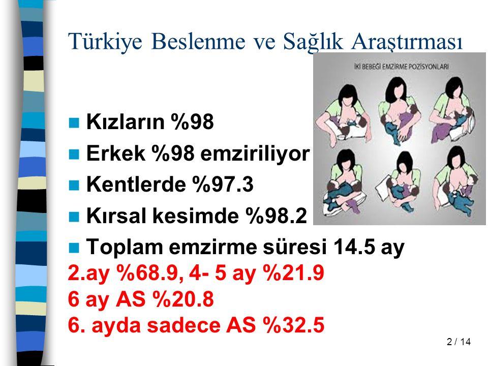 Türkiye Beslenme ve Sağlık Araştırması Kızların %98 Erkek %98 emziriliyor Kentlerde %97.3 Kırsal kesimde %98.2 Toplam emzirme süresi 14.5 ay 2.ay %68.