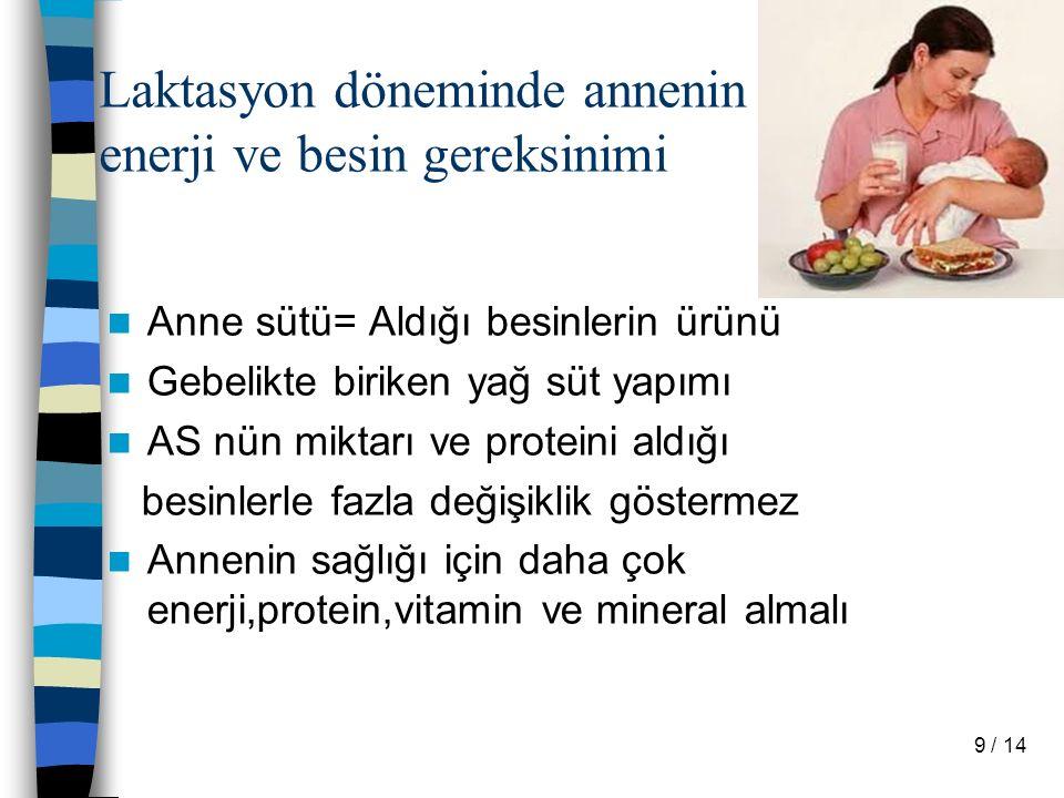 Laktasyon döneminde annenin enerji ve besin gereksinimi Anne sütü= Aldığı besinlerin ürünü Gebelikte biriken yağ süt yapımı AS nün miktarı ve proteini aldığı besinlerle fazla değişiklik göstermez Annenin sağlığı için daha çok enerji,protein,vitamin ve mineral almalı 9 / 14