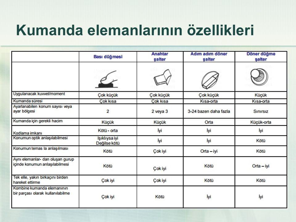 Kumanda elemanlarının özellikleri