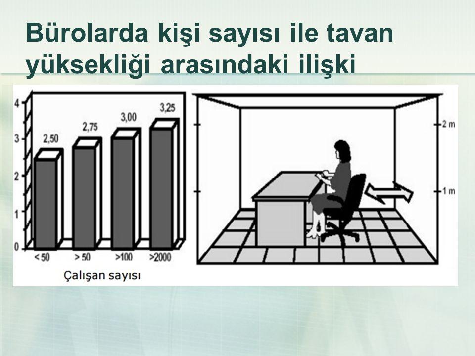 Bürolarda kişi sayısı ile tavan yüksekliği arasındaki ilişki