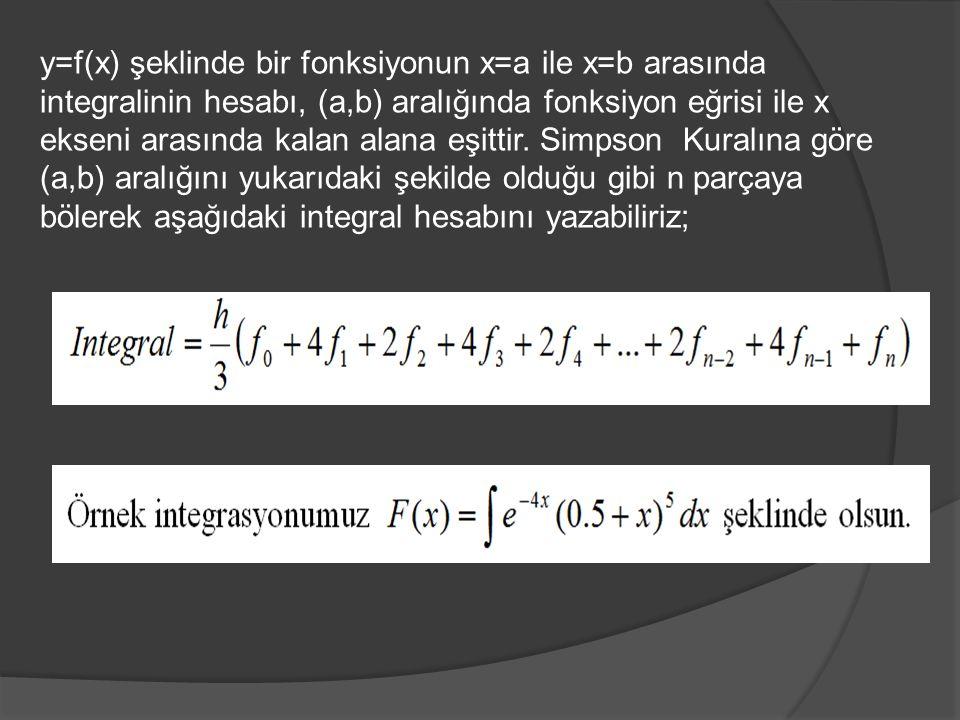 y=f(x) şeklinde bir fonksiyonun x=a ile x=b arasında integralinin hesabı, (a,b) aralığında fonksiyon eğrisi ile x ekseni arasında kalan alana eşittir.