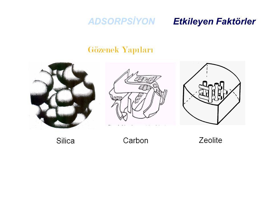 Gözenek Yapıları Silica Carbon Zeolite ADSORPSİYON Etkileyen Faktörler