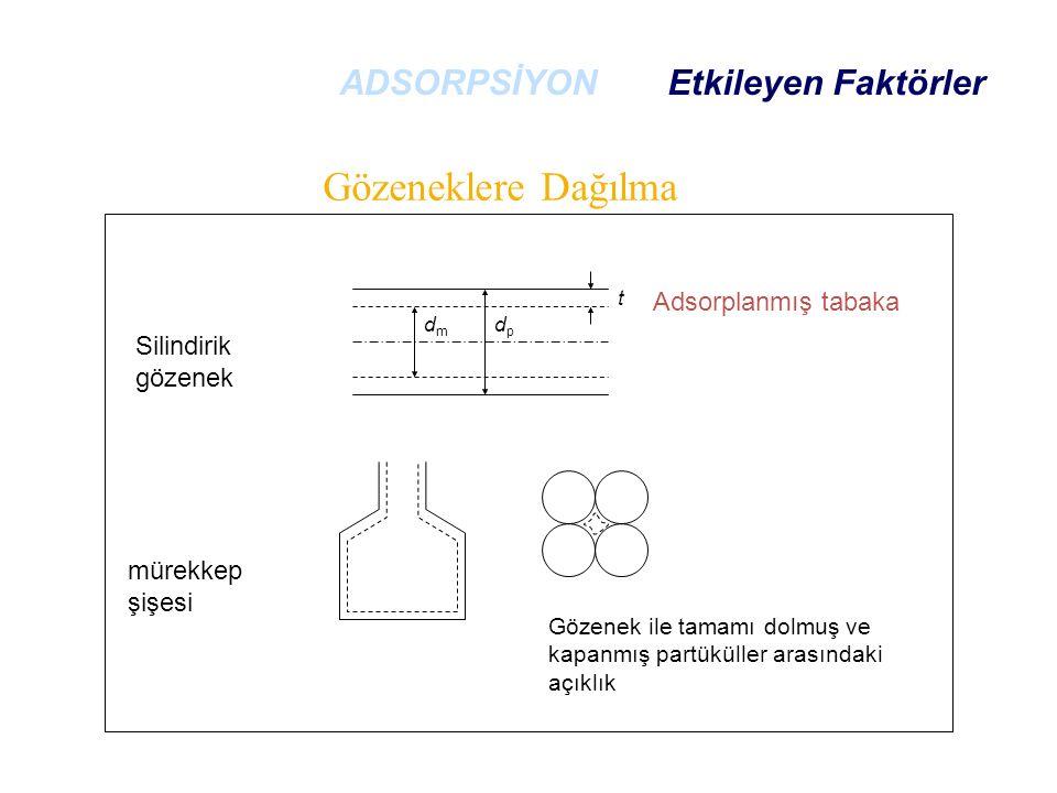 Silindirik gözenek mürekkep şişesi Gözenek ile tamamı dolmuş ve kapanmış partüküller arasındaki açıklık Adsorplanmış tabaka t dpdp dmdm Gözeneklere Dağılma ADSORPSİYON Etkileyen Faktörler