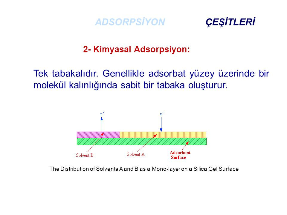 The Distribution of Solvents A and B as a Mono-layer on a Silica Gel Surface Tek tabakalıdır. Genellikle adsorbat yüzey üzerinde bir molekül kalınlığı