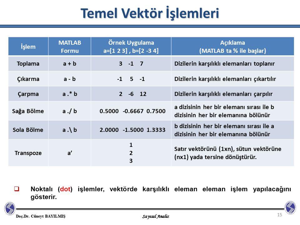 Doç.Dr. Cüneyt BAYILMIŞ Sayısal Analiz Temel Vektör İşlemleri 15  Noktalı (dot) işlemler, vektörde karşılıklı eleman eleman işlem yapılacağını göster
