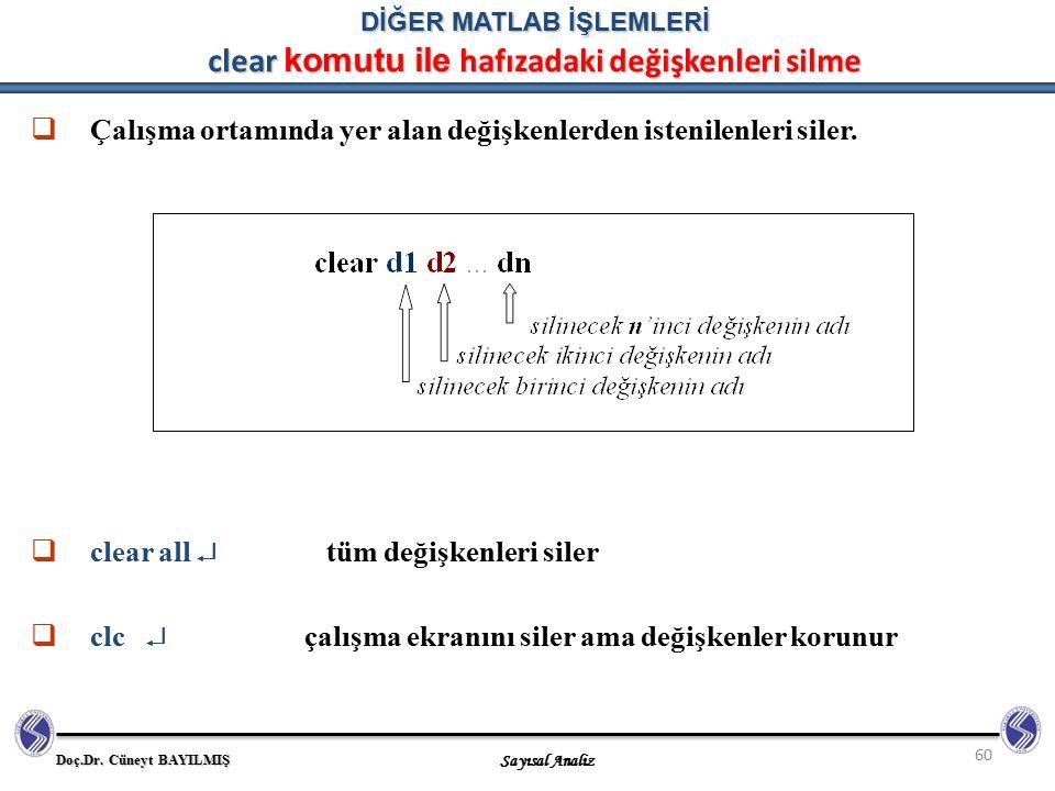 Doç.Dr. Cüneyt BAYILMIŞ Sayısal Analiz 60 DİĞER MATLAB İŞLEMLERİ clear komutu ile hafızadaki değişkenleri silme  Çalışma ortamında yer alan değişkenl