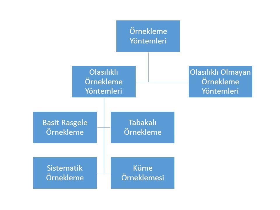 Örnekleme Yöntemleri Olasılıklı Örnekleme Yöntemleri Basit Rasgele Örnekleme Tabakalı Örnekleme Sistematik Örnekleme Küme Örneklemesi Olasılıklı Olmayan Örnekleme Yöntemleri