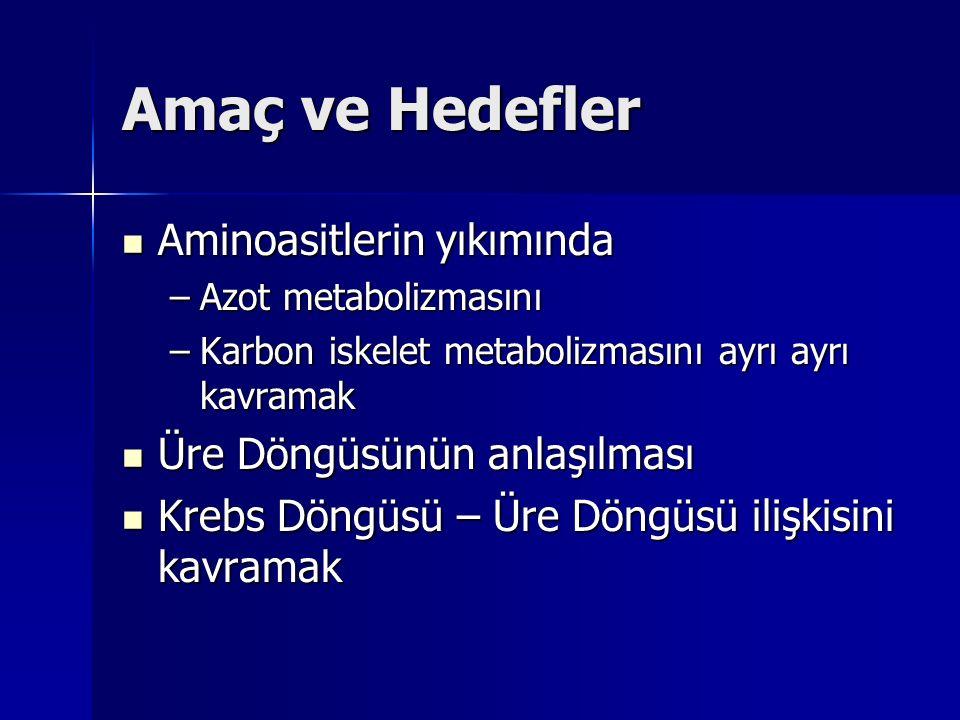 Amaç ve Hedefler Aminoasitlerin yıkımında Aminoasitlerin yıkımında –Azot metabolizmasını –Karbon iskelet metabolizmasını ayrı ayrı kavramak Üre Döngüsünün anlaşılması Üre Döngüsünün anlaşılması Krebs Döngüsü – Üre Döngüsü ilişkisini kavramak Krebs Döngüsü – Üre Döngüsü ilişkisini kavramak