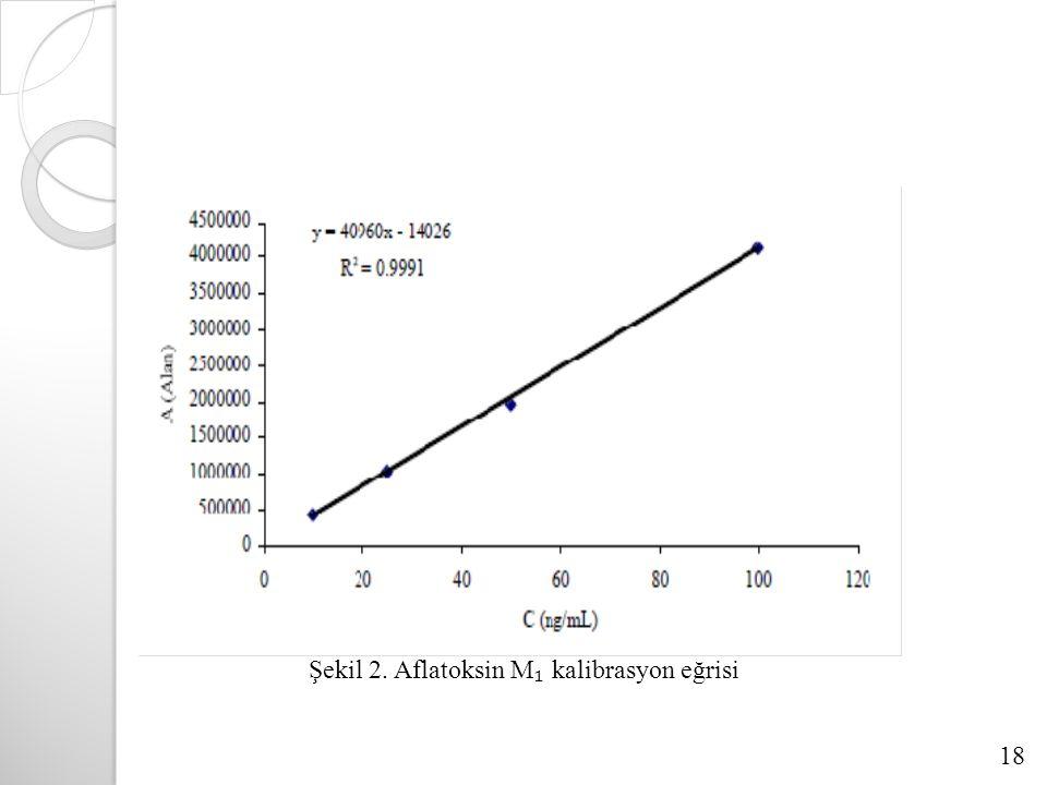 Şekil 2. Aflatoksin M ₁ kalibrasyon eğrisi 18