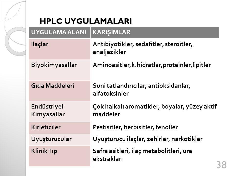 HPLC UYGULAMALARI UYGULAMA ALANIKARIŞIMLAR İlaçlarAntibiyotikler, sedafitler, steroitler, analjezikler BiyokimyasallarAminoasitler,k.hidratlar,protein