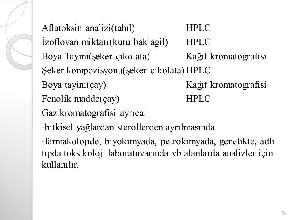Aflatoksin analizi(tahıl)HPLC İzoflovan miktarı(kuru baklagil)HPLC Boya Tayini(şeker çikolata)Kağıt kromatografisi Şeker kompozisyonu(şeker çikolata)HPLC Boya tayini(çay)Kağıt kromatografisi Fenolik madde(çay)HPLC Gaz kromatografisi ayrıca: -bitkisel yağlardan sterollerden ayrılmasında -farmakolojide, biyokimyada, petrokimyada, genetikte, adli tıpda toksikoloji laboratuvarında vb alanlarda analizler için kullanılır.