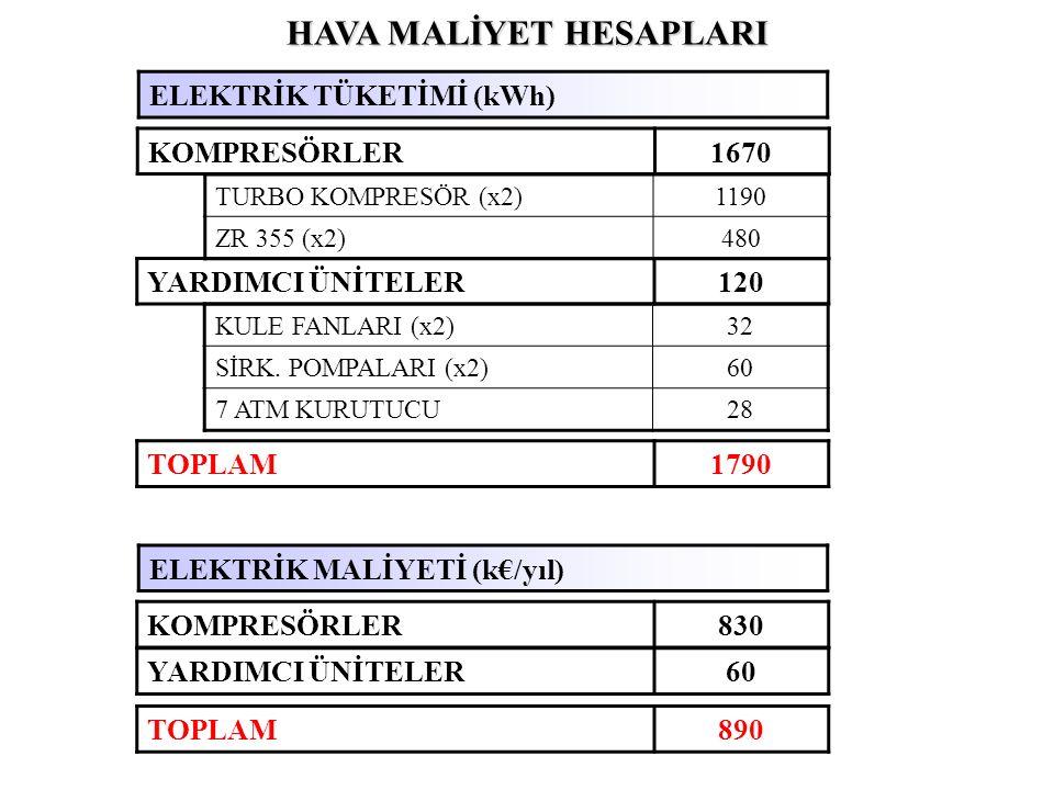 HAVA MALİYET HESAPLARI KOMPRESÖRLER1670 TURBO KOMPRESÖR (x2)1190 ZR 355 (x2)480 YARDIMCI ÜNİTELER120 KULE FANLARI (x2)32 SİRK.