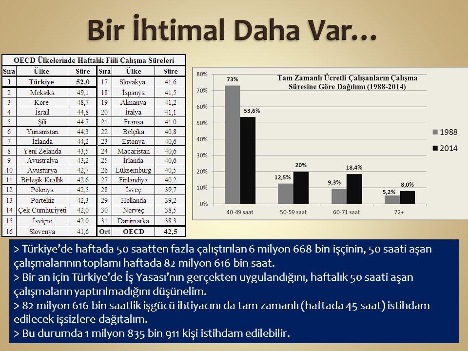 > Türkiye'de haftada 50 saatten fazla çalıştırılan 6 milyon 668 bin işçinin, 50 saati aşan çalışmalarının toplamı haftada 82 milyon 616 bin saat.