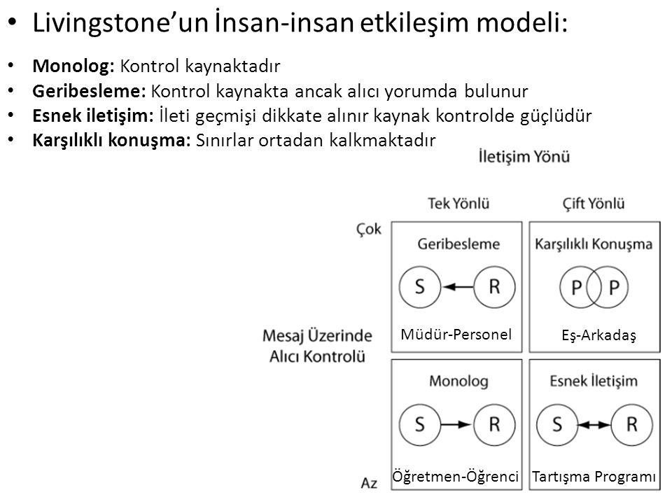 Livingstone'un İnsan-insan etkileşim modeli: Müdür-Personel Öğretmen-ÖğrenciTartışma Programı Eş-Arkadaş Monolog: Kontrol kaynaktadır Geribesleme: Kon