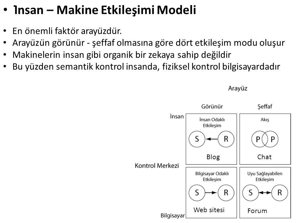 İnsan – Makine Etkileşimi Modeli En önemli faktör arayüzdür. Arayüzün görünür - şeffaf olmasına göre dört etkileşim modu oluşur Makineleri