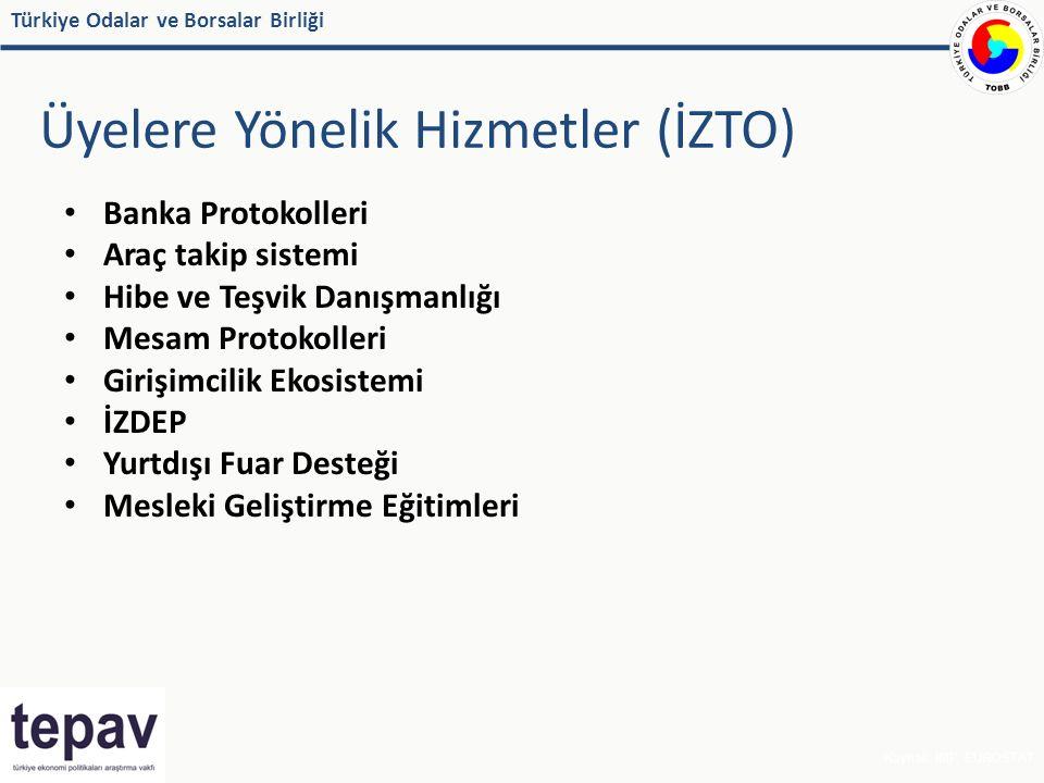 Türkiye Odalar ve Borsalar Birliği Üyelere Yönelik Hizmetler (İZTO) Kaynak: IMF, EUROSTAT Banka Protokolleri Araç takip sistemi Hibe ve Teşvik Danışmanlığı Mesam Protokolleri Girişimcilik Ekosistemi İZDEP Yurtdışı Fuar Desteği Mesleki Geliştirme Eğitimleri