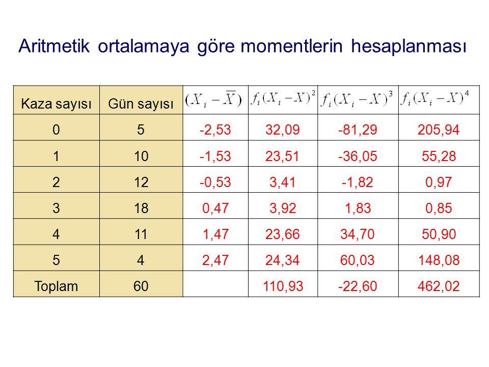 Aritmetik ortalamaya göre momentlerin hesaplanması Kaza sayısıGün sayısı 05-2,5332,09-81,29205,94 110-1,5323,51-36,0555,28 212-0,533,41-1,820,97 3180,