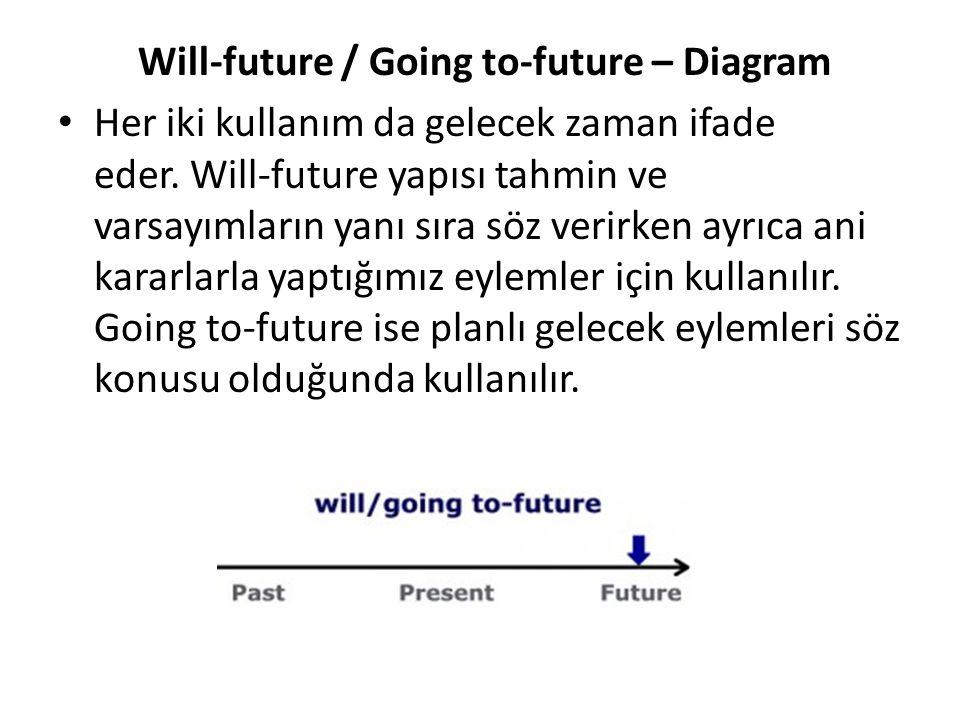 Will-future / Going to-future – Diagram Her iki kullanım da gelecek zaman ifade eder. Will-future yapısı tahmin ve varsayımların yanı sıra söz verirke