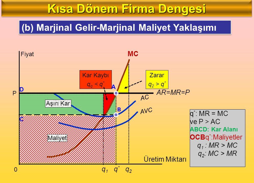 Kar Kaybı q q < q * Zarar q 2 > q * q1q1 q2q2 P Fiyat 0 MC AVC AC AR=MR=P Üretim Miktarı q*q* D A C B q * : MR = MC ve P > AC ABCD: Kar Alanı OCBq * :
