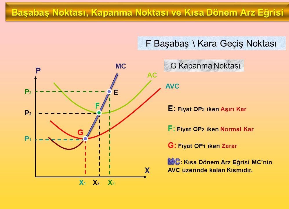 E G F MC AC AVC P3P3 E: Fiyat OP 3 iken Aşırı Kar X3X3 P2P2 X2X2 F: Fiyat OP 2 iken Normal Kar F Başabaş \ Kara Geçiş Noktası P1P1 X1X1 G: Fiyat OP 1