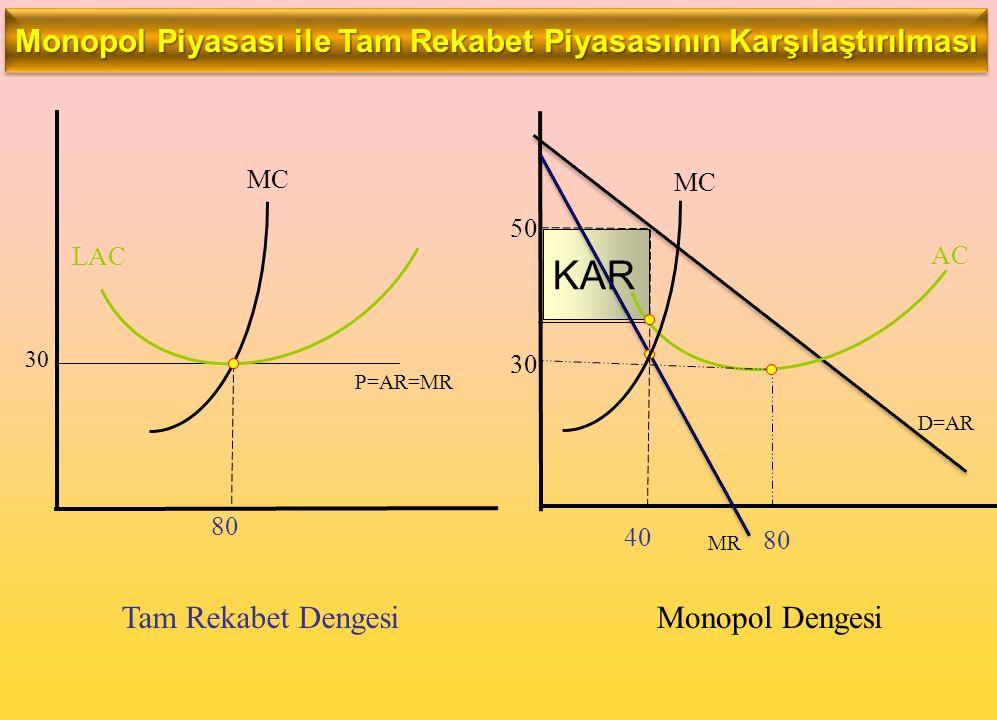 KAR Tam Rekabet Dengesi Monopol Dengesi 30 LAC MC P=AR=MR D=AR MR 40 50 AC 80 30 80 MC Monopol Piyasası ile Tam Rekabet Piyasasının Karşılaştırılması