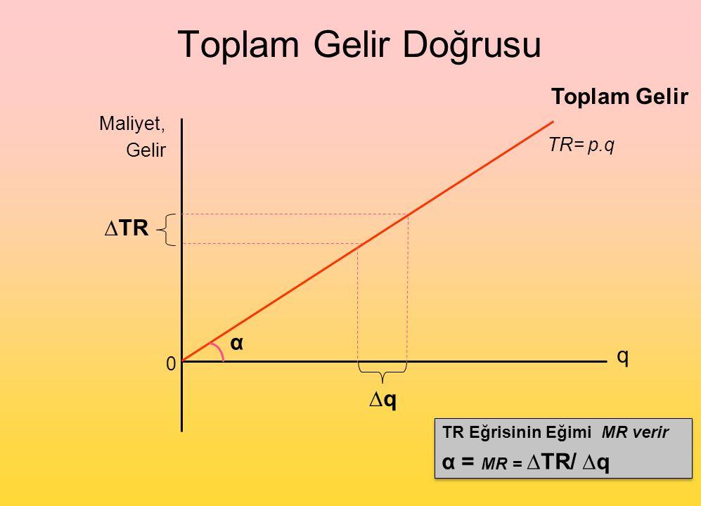 Toplam Gelir Doğrusu 0 Maliyet, Gelir q TR= p.q Toplam Gelir TR Eğrisinin Eğimi MR verir α = MR = ∆TR/ ∆q TR Eğrisinin Eğimi MR verir α = MR = ∆TR/ ∆q