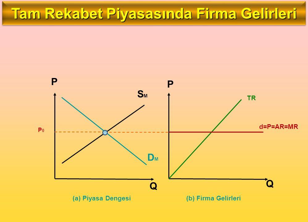 SMSM DMDM P P Q Q P0P0 TR d=P=AR=MR (a) Piyasa Dengesi(b) Firma Gelirleri Tam Rekabet Piyasasında Firma Gelirleri
