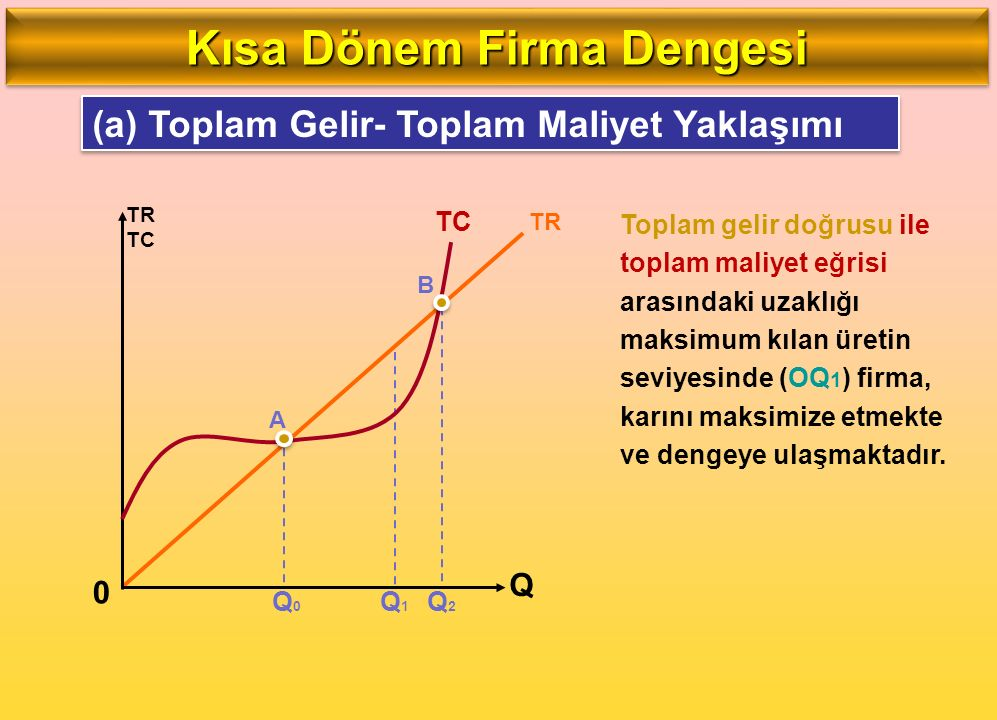 (a) Toplam Gelir- Toplam Maliyet Yaklaşımı Q TR TC TR Toplam gelir doğrusu ile toplam maliyet eğrisi arasındaki uzaklığı maksimum kılan üretin seviyes