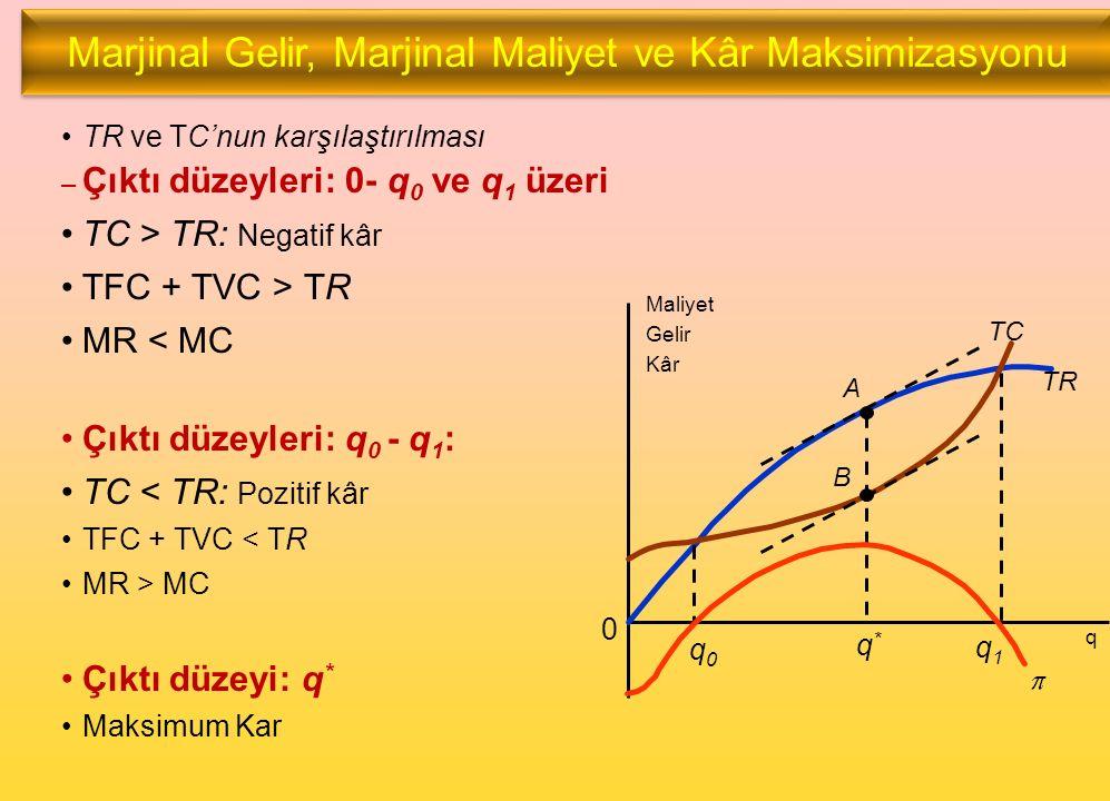 TR ve TC'nun karşılaştırılması – Çıktı düzeyleri: 0- q 0 ve q 1 üzeri TC > TR: Negatif kâr TFC + TVC > TR MR < MC Çıktı düzeyleri: q 0 - q 1 : TC < TR