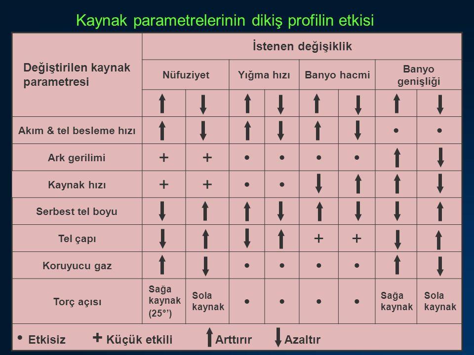23 Kaynak parametrelerinin dikiş profilin etkisi Değiştirilen kaynak parametresi İstenen değişiklik NüfuziyetYığma hızıBanyo hacmi Banyo genişliği Akı