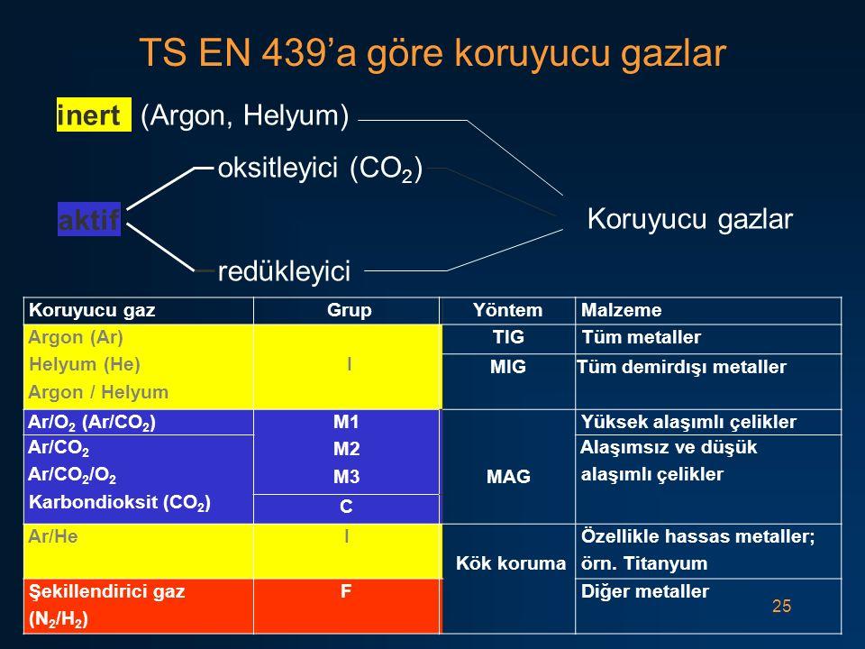 25 TS EN 439'a göre koruyucu gazlar (Argon, Helyum) oksitleyici (CO 2 ) Koruyucu gazlar redükleyici inert aktif Koruyucu gaz GrupYöntem Malzeme Argon (Ar) Helyum (He) Argon / Helyum I TIG Tüm metaller MIGTüm demirdışı metaller Ar/O 2 (Ar/CO 2 )M1 M2 M3MAG Yüksek alaşımlı çelikler Ar/CO 2 Ar/CO 2 /O 2 Karbondioksit (CO 2 ) Alaşımsız ve düşük alaşımlı çelikler C Ar/HeI Kök koruma Özellikle hassas metaller; örn.