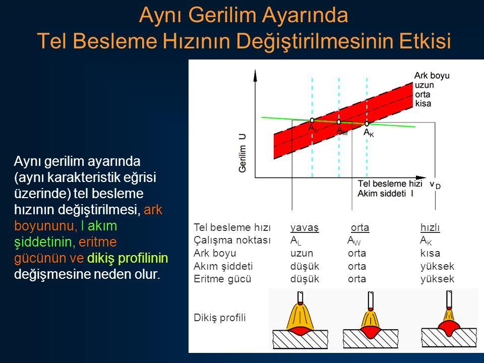 36 Aynı Gerilim Ayarında Tel Besleme Hızının Değiştirilmesinin Etkisi Aynı gerilim ayarında (aynı karakteristik eğrisi üzerinde) tel besleme hızının d