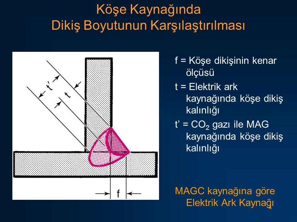 4 Köşe Kaynağında Dikiş Boyutunun Karşılaştırılması f = Köşe dikişinin kenar ölçüsü t = Elektrik ark kaynağında köşe dikiş kalınlığı t' = CO 2 gazı ile MAG kaynağında köşe dikiş kalınlığı MAGC kaynağına göre Elektrik Ark Kaynağı