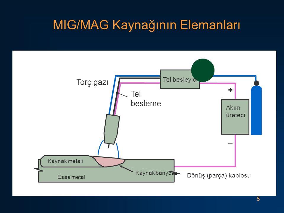 5 MIG/MAG Kaynağının Elemanları Esas metal Dönüş (parça) kablosu + _ Akım üreteci Torç gazı Kaynak metali Kaynak banyosu Tel besleme Tel besleyici