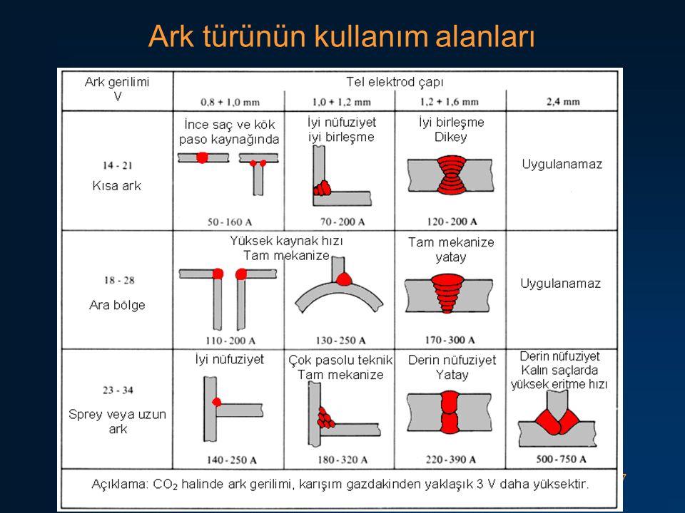 57 Ark türünün kullanım alanları