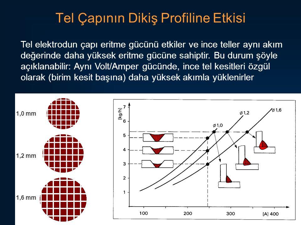 65 Tel Çapının Dikiş Profiline Etkisi Tel elektrodun çapı eritme gücünü etkiler ve ince teller aynı akım değerinde daha yüksek eritme gücüne sahiptir.