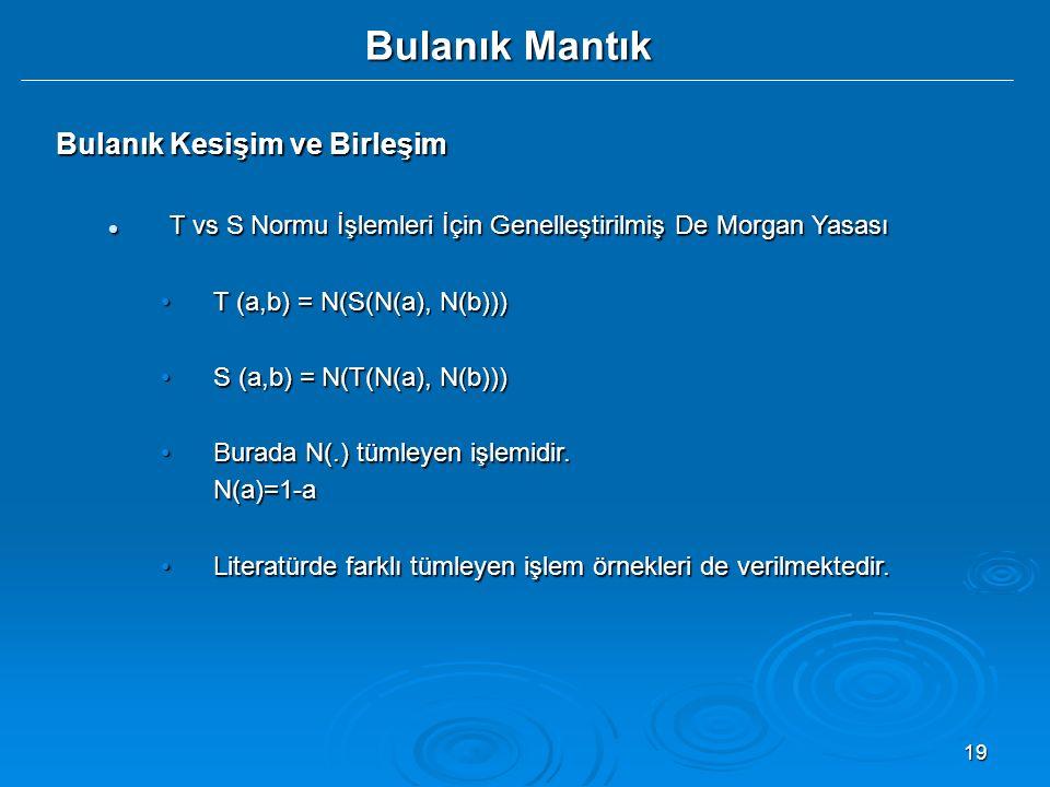 19 Bulanık Mantık Bulanık Kesişim ve Birleşim T vs S Normu İşlemleri İçin Genelleştirilmiş De Morgan Yasası T vs S Normu İşlemleri İçin Genelleştirilmiş De Morgan Yasası T (a,b) = N(S(N(a), N(b)))T (a,b) = N(S(N(a), N(b))) S (a,b) = N(T(N(a), N(b)))S (a,b) = N(T(N(a), N(b))) Burada N(.) tümleyen işlemidir.Burada N(.) tümleyen işlemidir.N(a)=1-a Literatürde farklı tümleyen işlem örnekleri de verilmektedir.Literatürde farklı tümleyen işlem örnekleri de verilmektedir.