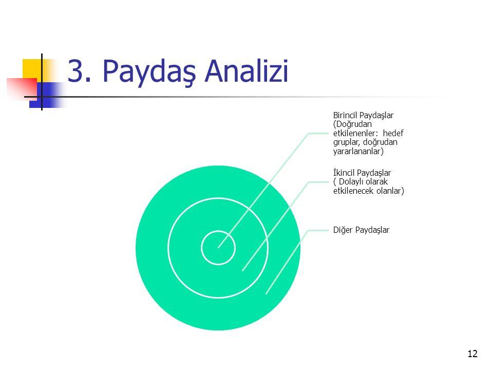 3. Paydaş Analizi 12 Birincil Paydaşlar (Doğrudan etkilenenler: hedef gruplar, doğrudan yararlananlar) İkincil Paydaşlar ( Dolaylı olarak etkilenecek