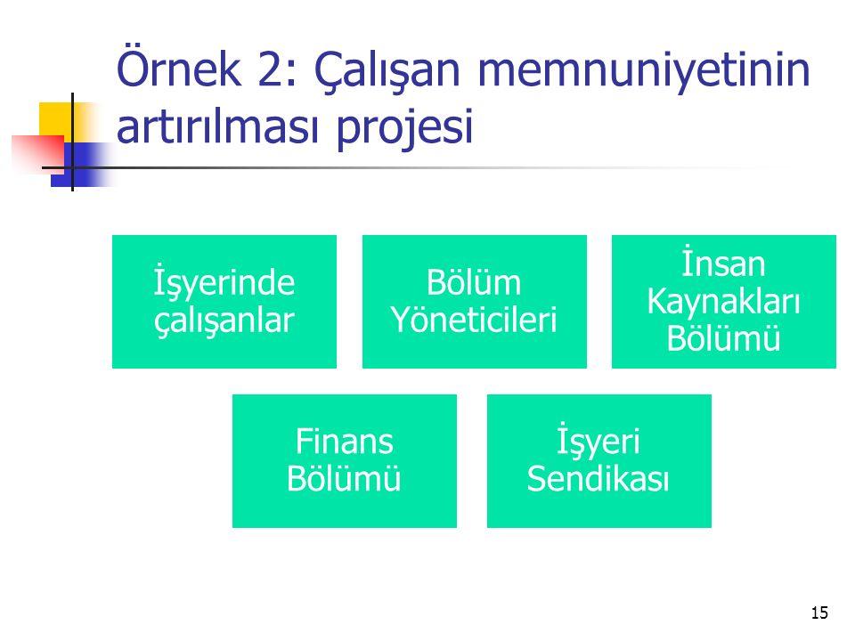 Örnek 2: Çalışan memnuniyetinin artırılması projesi 15 İşyerinde çalışanlar Bölüm Yöneticileri İnsan Kaynakları Bölümü Finans Bölümü İşyeri Sendikası