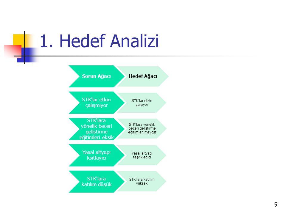 1.Hedef Analizi Bu kapsamda gerekiyor ise sorun ağacı hedef ağacına dönüştürülebilir.
