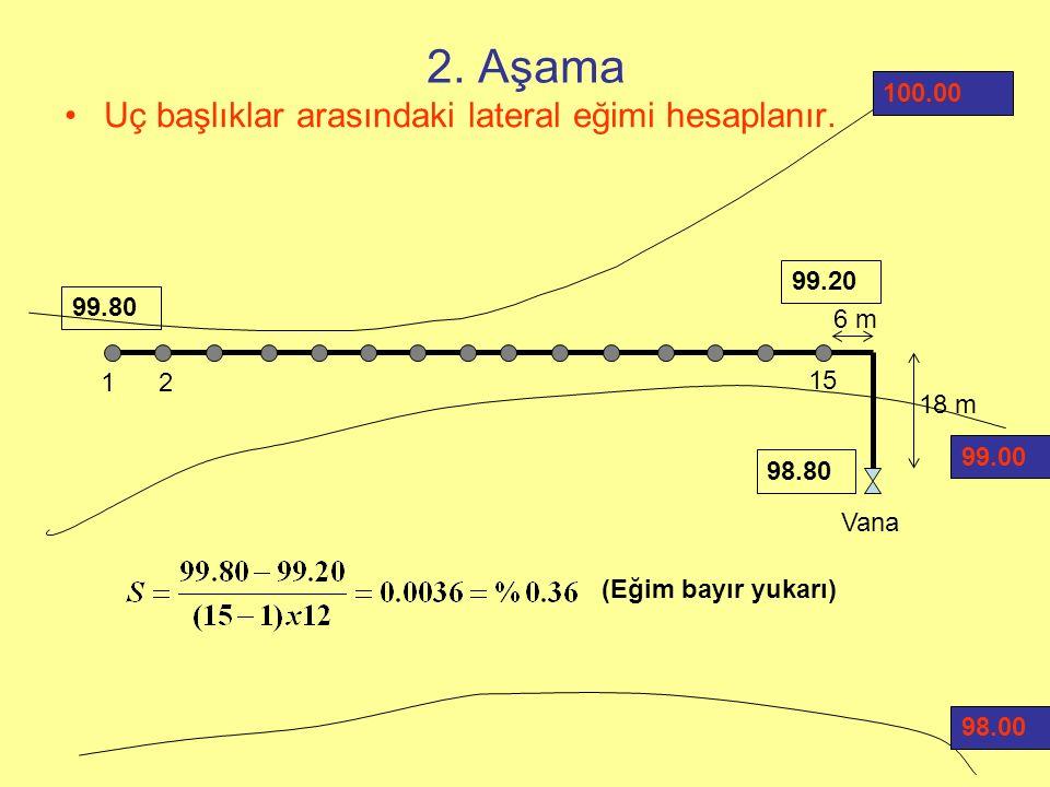 2. Aşama Uç başlıklar arasındaki lateral eğimi hesaplanır.