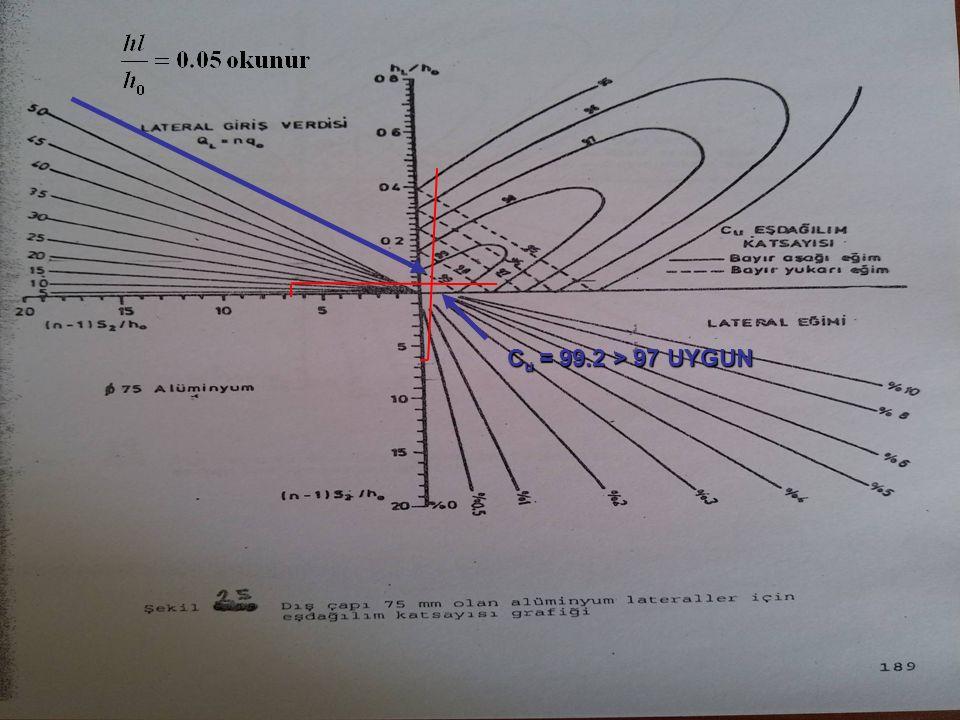 C u = 99.2 > 97 UYGUN