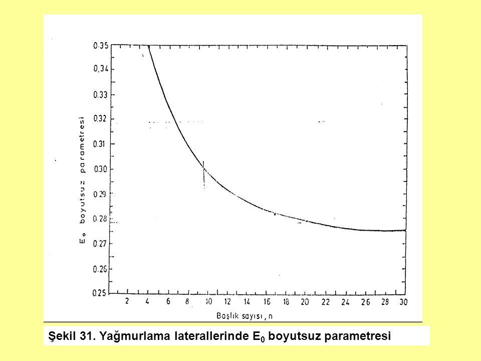 Şekil 31. Yağmurlama laterallerinde E 0 boyutsuz parametresi