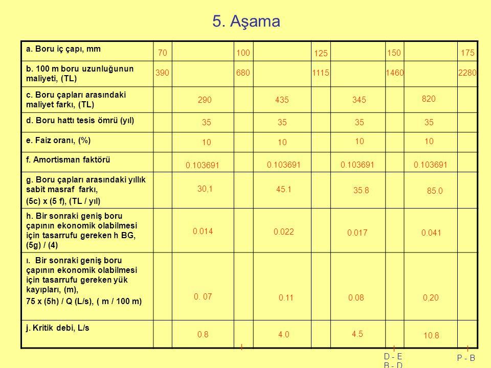 5. Aşama a. Boru iç çapı, mm b. 100 m boru uzunluğunun maliyeti, (TL) c.