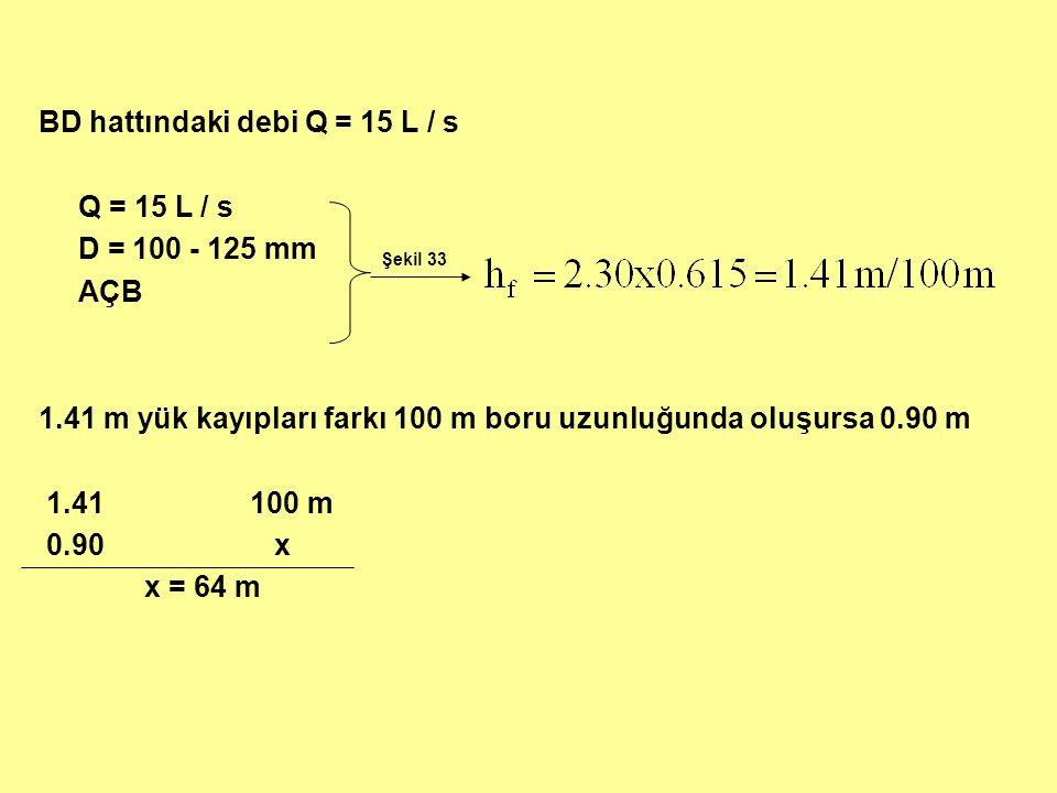 BD hattındaki debi Q = 15 L / s Q = 15 L / s D = 100 - 125 mm AÇB 1.41 m yük kayıpları farkı 100 m boru uzunluğunda oluşursa 0.90 m 1.41100 m 0.90 x x = 64 m Şekil 33