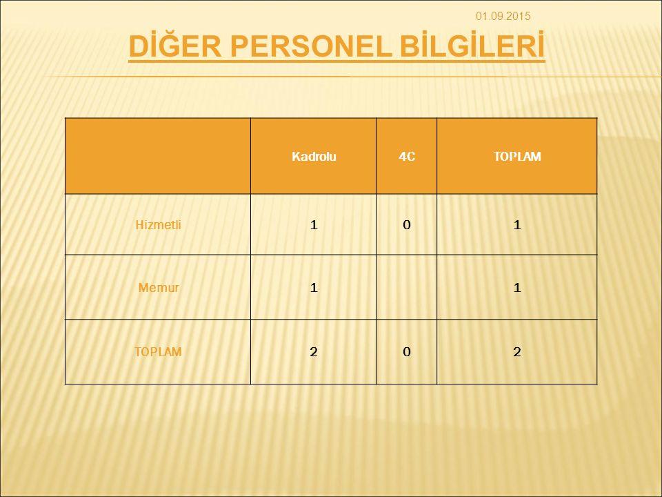 DİĞER PERSONEL BİLGİLERİ Kadrolu4CTOPLAM Hizmetli101 Memur11 TOPLAM202 01.09.2015