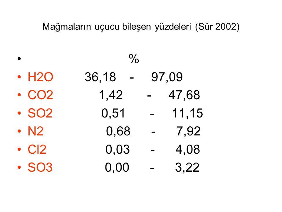 Mağmaların uçucu bileşen yüzdeleri (Sür 2002) % H2O 36,18 - 97,09 CO2 1,42 - 47,68 SO2 0,51 - 11,15 N2 0,68 - 7,92 Cl2 0,03 - 4,08 SO3 0,00 - 3,22